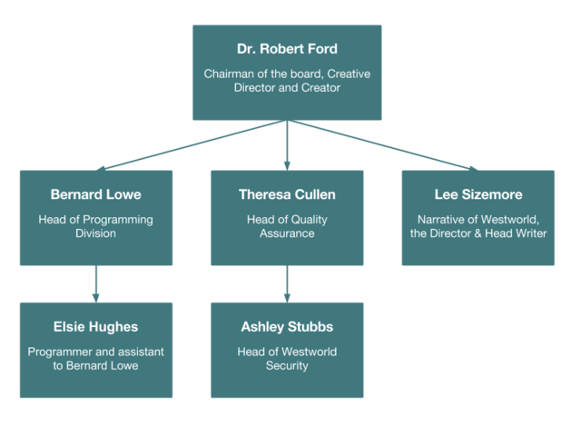 File:Delos organizational chart .png