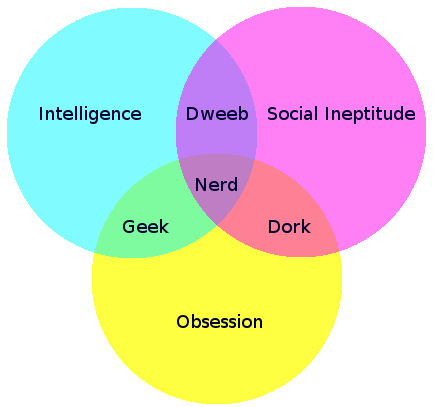File:The circle of Nerds.jpg