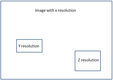 File:Image-with-Multiple-resolutions.png