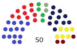 Diagram of the Congress of Deputies