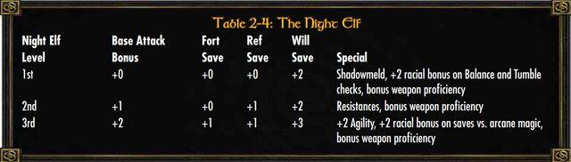 File:Night Elf Class.jpg