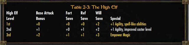 File:High Elf Class.jpg