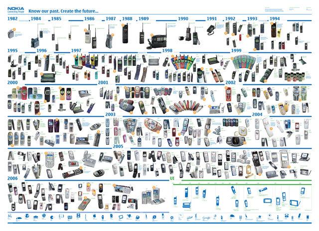 File:Nokia Timeline.jpg