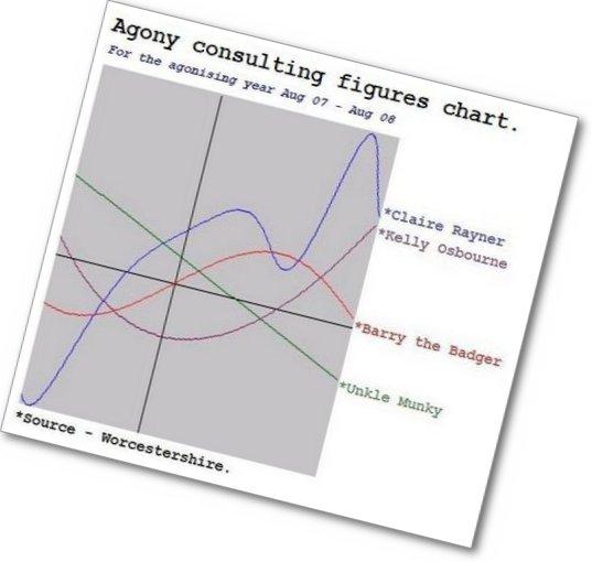 Agony figures