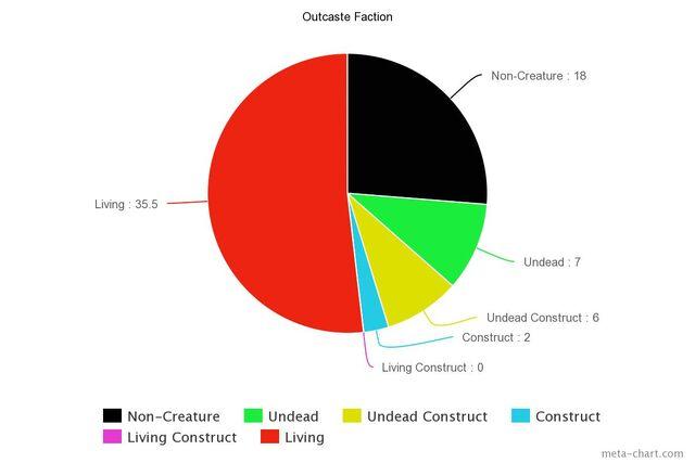 File:Outcaste Chart.jpeg