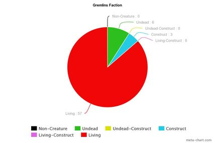 Gremlin Chart