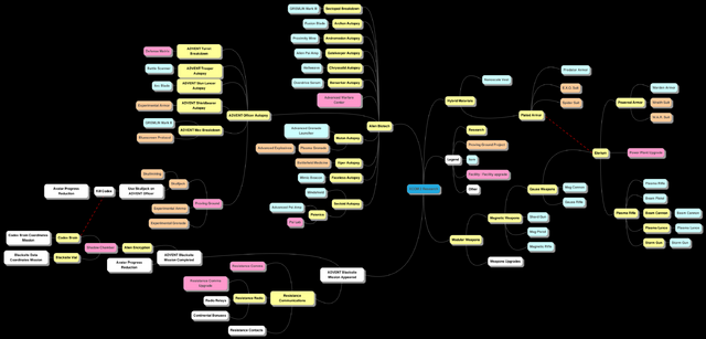 File:ResearchTreeDiagramV4.png