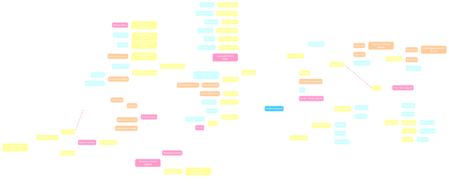 File:ResearchTreeDiagramV5.png