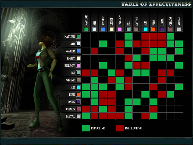 Table of Effectiveness