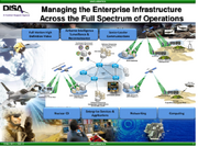 Managing the Enterprise Infrastructure - Operating and Defending the DoD Information Networks - DISA - 2013-thumb-500x375-140224