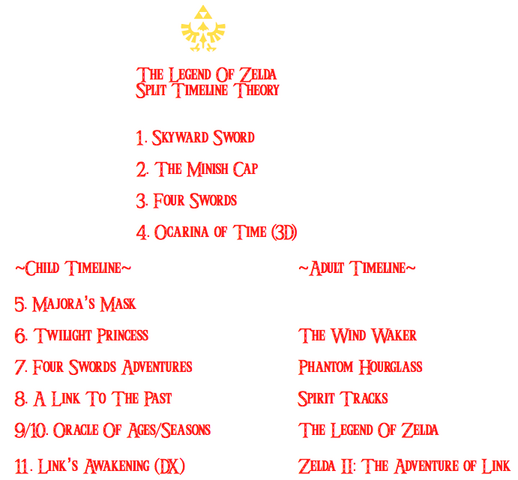 File:Split Timeline - New.png