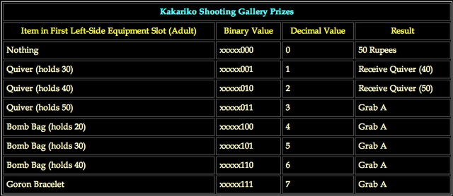 File:Kakariko Shooting Gallery Prizes.png