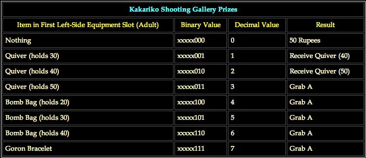 Kakariko Shooting Gallery Prizes