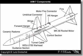 Aim7 components