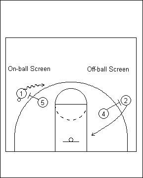 檔案:On-ball Screen & Off-ball Screen.jpg