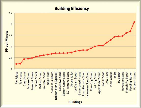 File:Building Graph.png